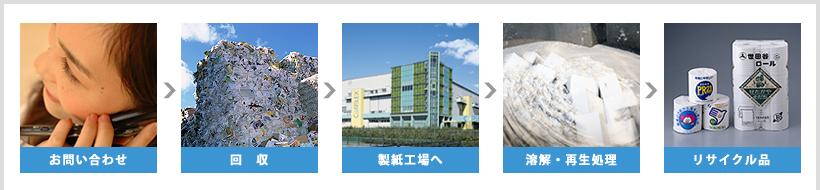 お問い合わせ・回収・製紙工場へ・溶解、再生処理・リサイクル品